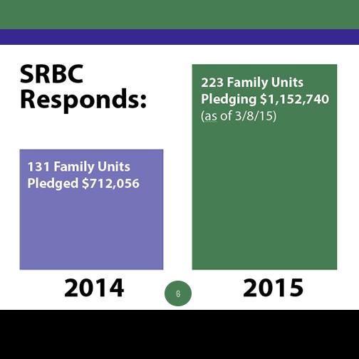 2015 pledge stats