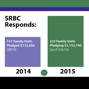 Stewardship News: Nearly 100 Additional Families Respond