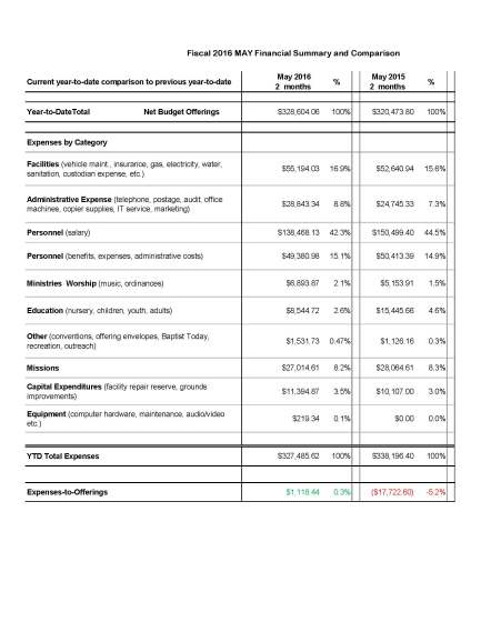 Financial Summary Detail - May 2016