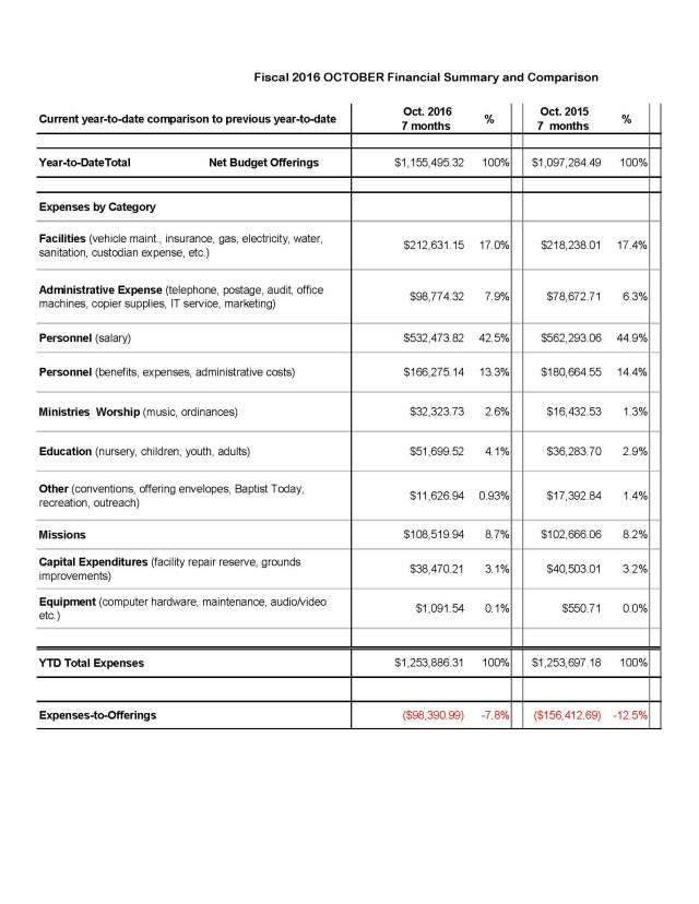 financial-summary-detail-october-results-fiscal-2016-portrait